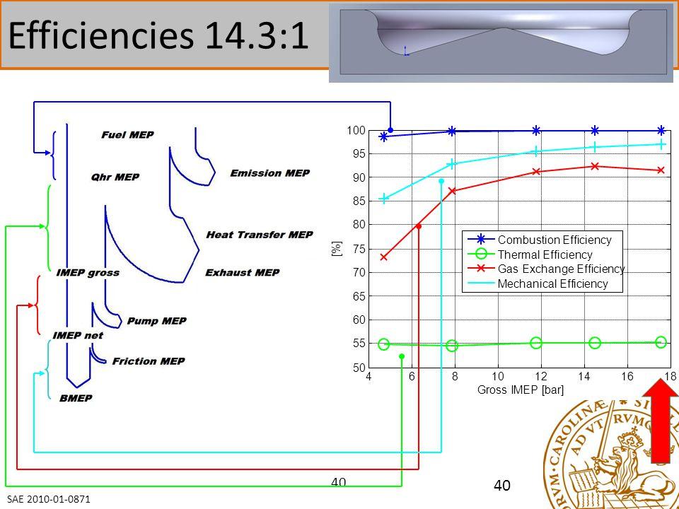 40 4681012141618 50 55 60 65 70 75 80 85 90 95 100 Gross IMEP [bar] [%] Combustion Efficiency Thermal Efficiency Gas Exchange Efficiency Mechanical Efficiency Efficiencies 14.3:1 SAE 2010-01-0871