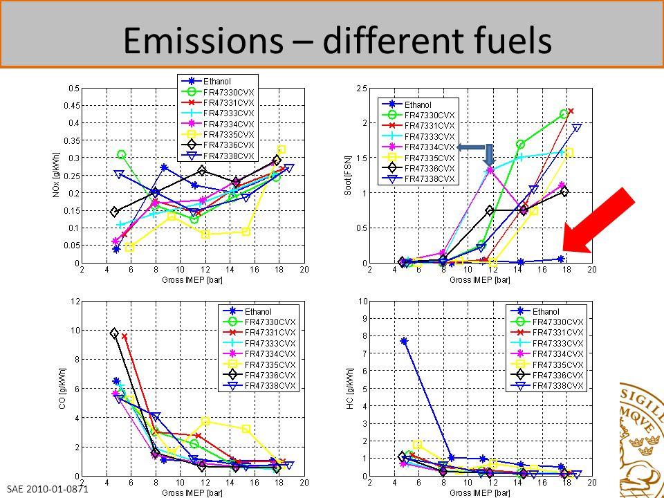 42 Emissions – different fuels SAE 2010-01-0871