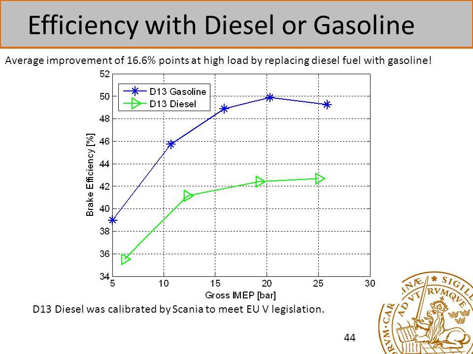 44 Efficiency with Diesel or Gasoline D13 Diesel was calibrated by Scania to meet EU V legislation.