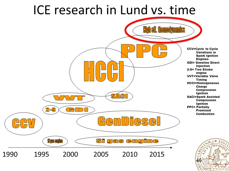 ICE research in Lund vs.