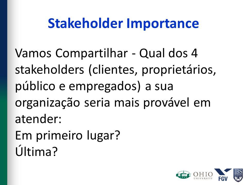 Stakeholder Importance Vamos Compartilhar - Qual dos 4 stakeholders (clientes, proprietários, público e empregados) a sua organização seria mais provável em atender: Em primeiro lugar.
