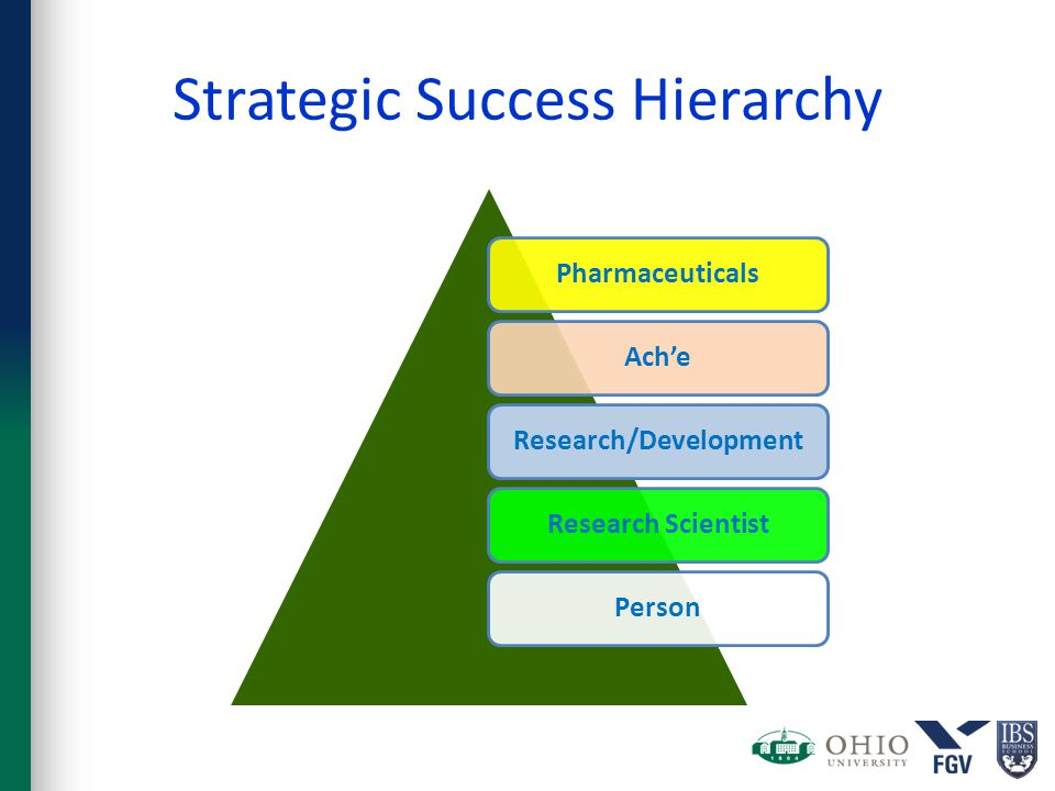 Strategic Success Hierarchy PharmaceuticalsAch'eResearch/DevelopmentResearch ScientistPerson