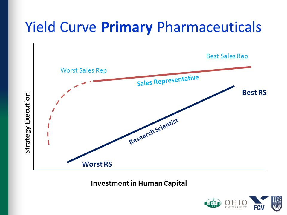 Yield Curve Primary Pharmaceuticals Best Sales Rep Worst Sales Rep Strategy Execution Investment in Human Capital Best RS Worst RS Sales Representative Research Scientist