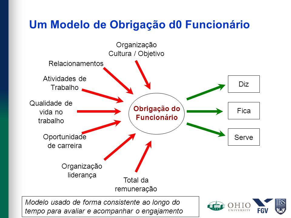 Um Modelo de Obrigação d0 Funcionário Serve Fica Diz Obrigação do Funcionário Organização Cultura / Objetivo Total da remuneração Relacionamentos Qual