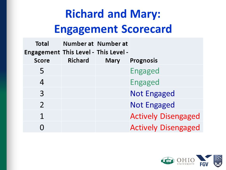 Richard and Mary: Engagement Scorecard Total Engagement Score Number at This Level - Richard Number at This Level - MaryPrognosis 5 Engaged 4 3 Not Engaged 2 1 Actively Disengaged 0