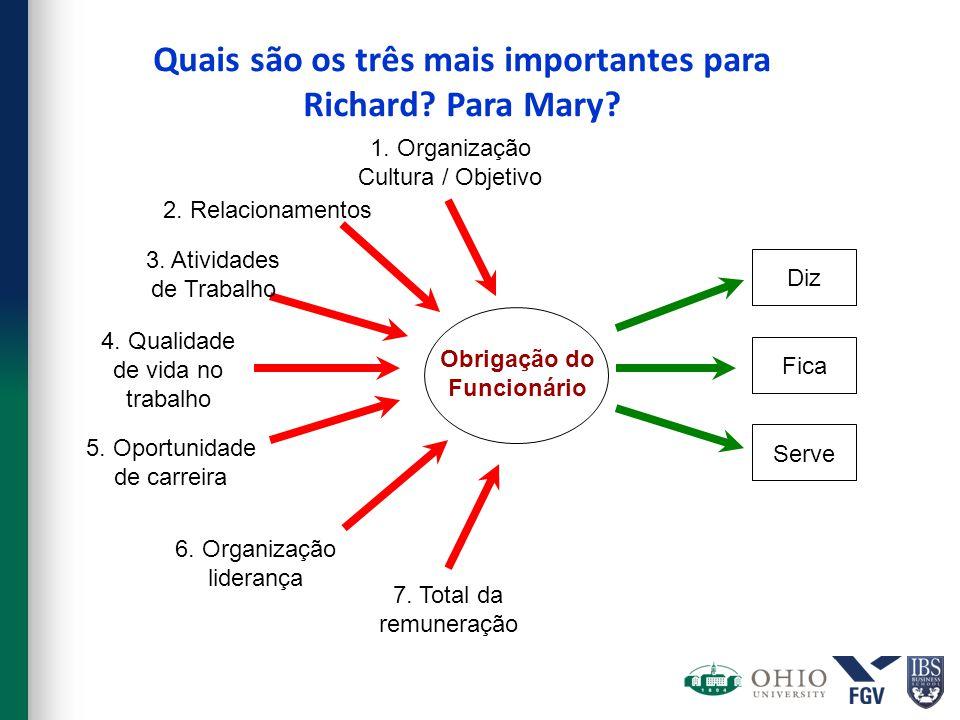 Quais são os três mais importantes para Richard? Para Mary? Serve Fica Diz Obrigação do Funcionário 1. Organização Cultura / Objetivo 7. Total da remu