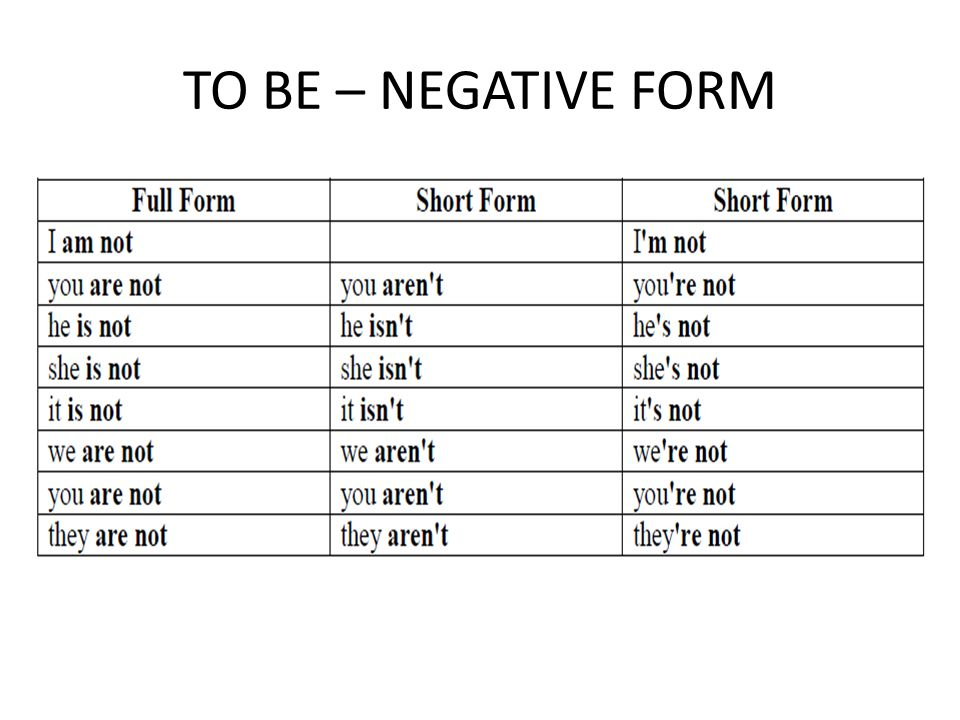 TO BE – NEGATIVE FORM