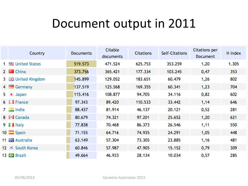 Document output in 2011 05/06/2013Ganesha Associates 2013