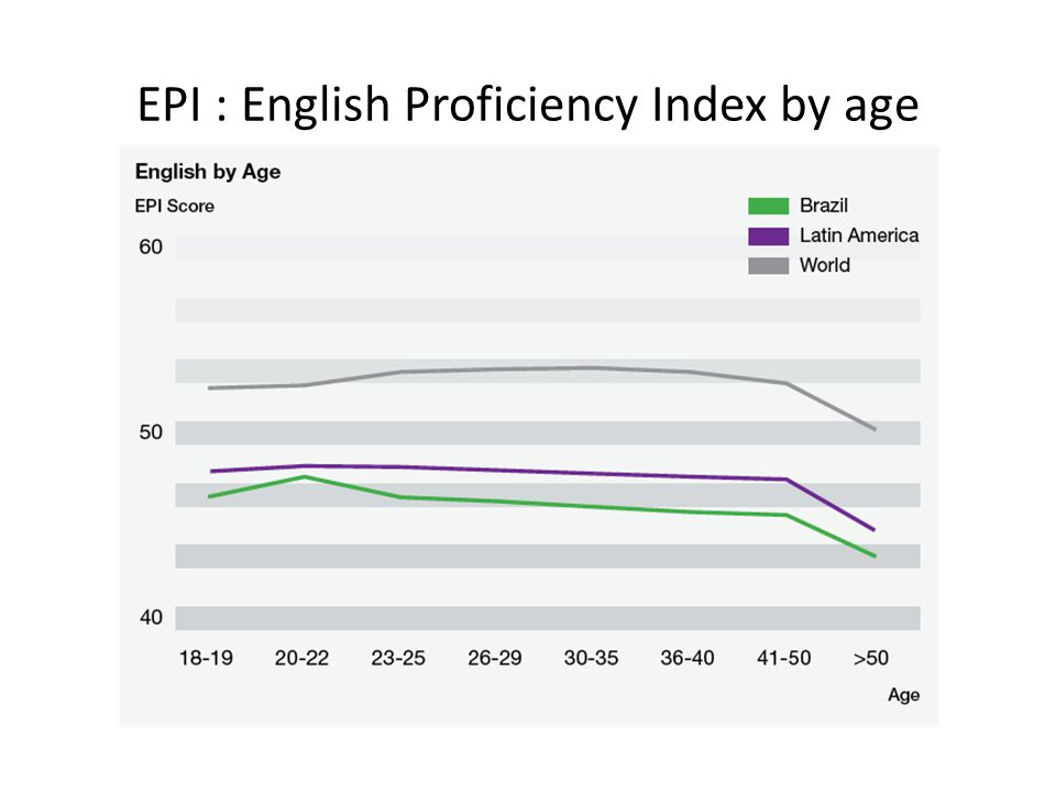 EPI : English Proficiency Index by age