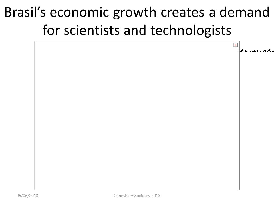 Brasil's economic growth creates a demand for scientists and technologists 05/06/2013Ganesha Associates 2013