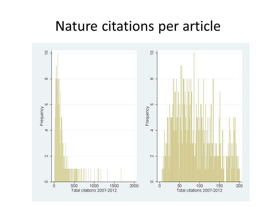 Nature citations per article