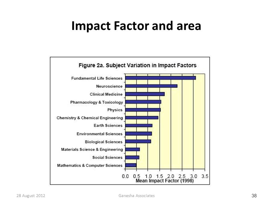 28 August 2012Ganesha Associates 38 Impact Factor and area