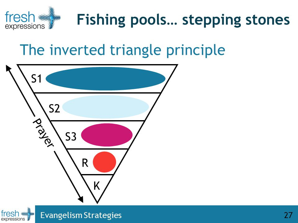 Evangelism Strategies27 Fishing pools… stepping stones The inverted triangle principle S1 S2 S3 R K Prayer