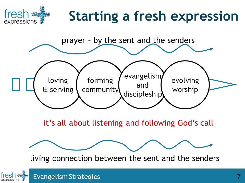 listening and following God's call Starting a fresh expression loving & serving forming community evangelism and discipleship evolving worship living connection between the sent and the senders prayer – by the sent and the senders it's all about listening and following God's call 7Evangelism Strategies