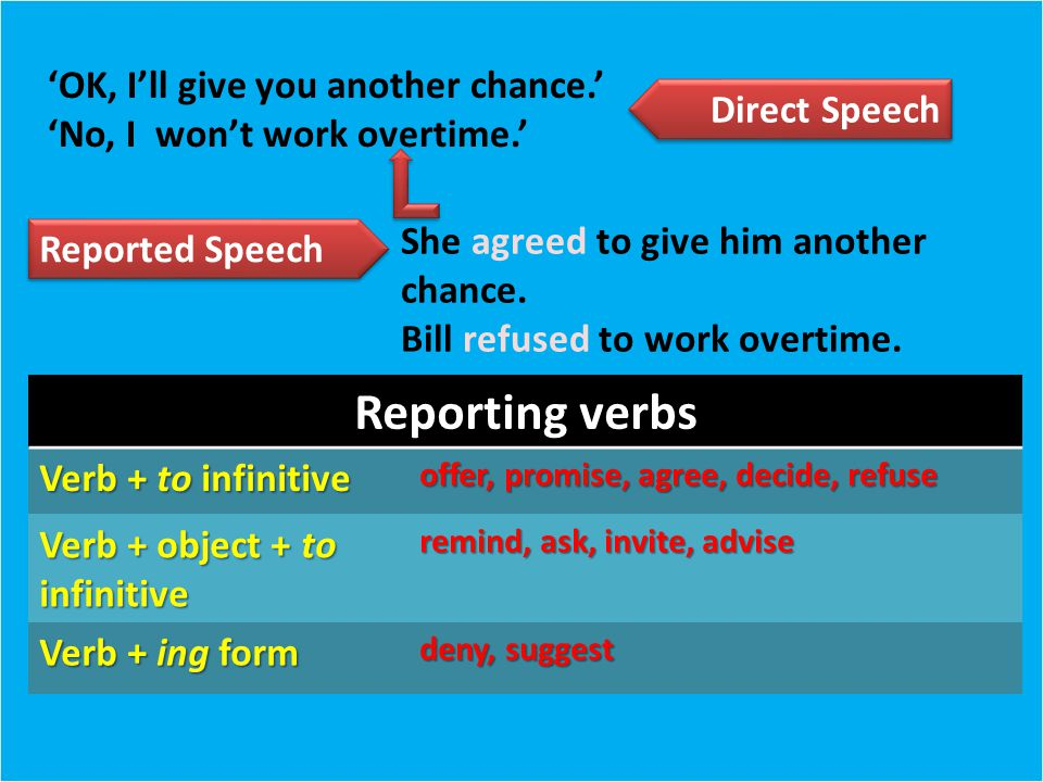 Reporting verbs Verb + to infinitive offer, promise, agree, decide, refuse Verb + object + to infinitive remind, ask, invite, advise Verb + ing form deny, suggest She agreed to give him another chance.