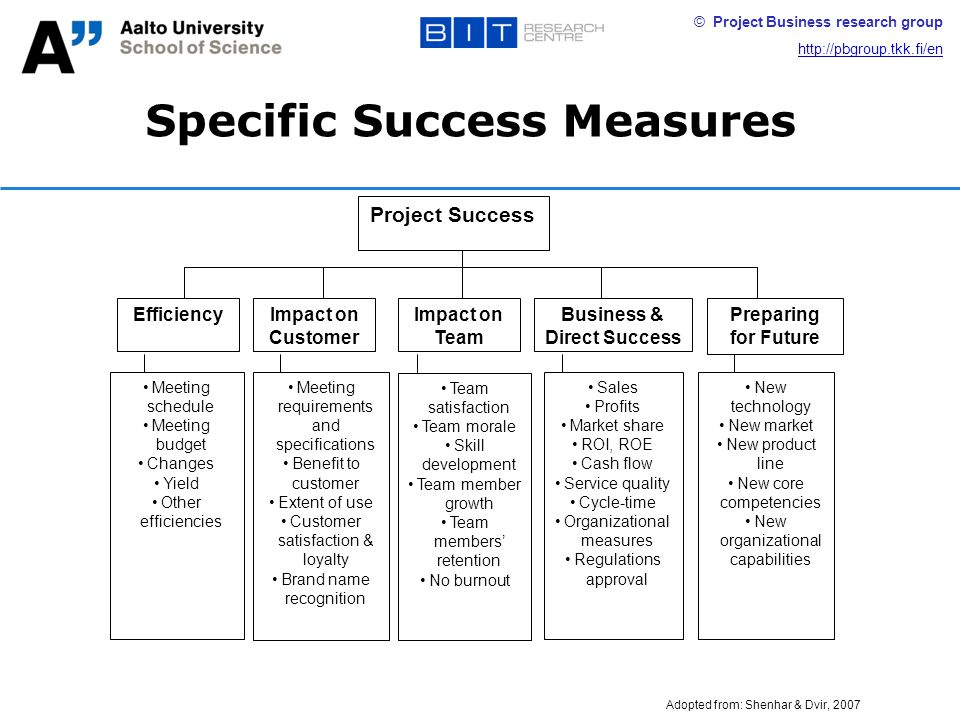 © Project Business research group http://pbgroup.tkk.fi/en Specific Success Measures Impact on Customer Impact on Team Business & Direct Success Project Success Meeting schedule Meeting budget Changes Yield Other efficiencies Meeting requirements and specifications Benefit to customer Extent of use Customer satisfaction & loyalty Brand name recognition Team satisfaction Team morale Skill development Team member growth Team members' retention No burnout Sales Profits Market share ROI, ROE Cash flow Service quality Cycle-time Organizational measures Regulations approval New technology New market New product line New core competencies New organizational capabilities Preparing for Future Efficiency Adopted from: Shenhar & Dvir, 2007