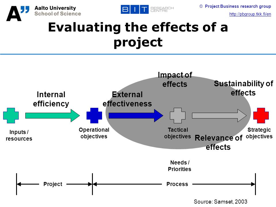 © Project Business research group http://pbgroup.tkk.fi/en Evaluating the effects of a project Source: Samset, 2003 Inputs / resources Operational objectives Tactical objectives Strategic objectives Needs / Priorities Internal efficiency External effectiveness Impact of effects Relevance of effects Sustainability of effects ProjectProcess