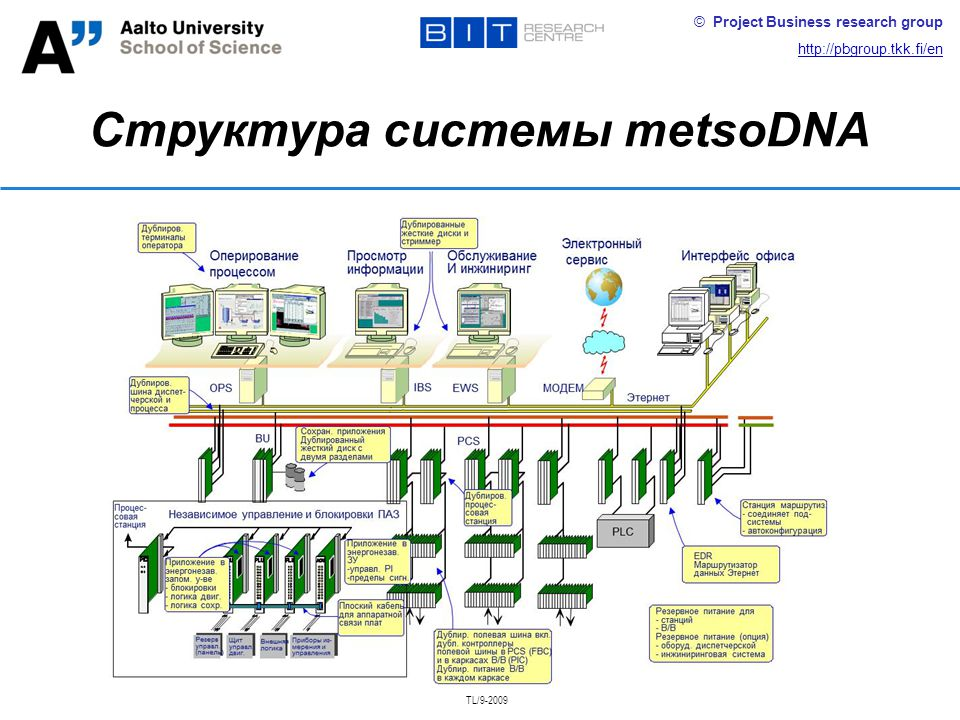 © Project Business research group http://pbgroup.tkk.fi/en Структура системы metsoDNA TL/9-2009