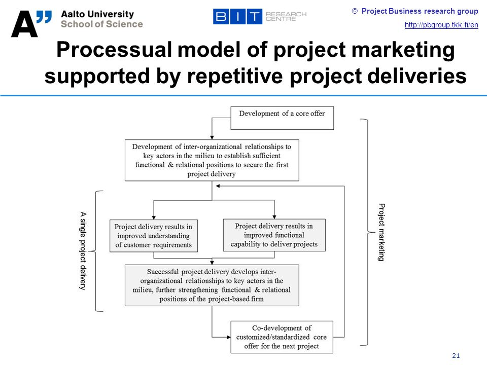 © Project Business research group http://pbgroup.tkk.fi/en Processual model of project marketing supported by repetitive project deliveries 21
