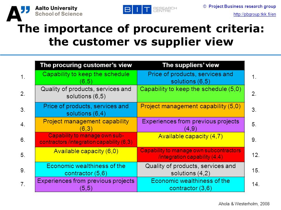 © Project Business research group http://pbgroup.tkk.fi/en The importance of procurement criteria: the customer vs supplier view The procuring customer's viewThe suppliers' view Capability to keep the schedule (6,5) Price of products, services and solutions (6,5) Quality of products, services and solutions (6,5) Capability to keep the schedule (5,0) Price of products, services and solutions (6,4) Project management capability (5,0) Project management capability (6,3) Experiences from previous projects (4,9) Capability to manage own sub- contractors /integration capability (6,3) Available capacity (4,7) Available capacity (6,0) Capability to manage own subcontractors /integration capability (4,4) Economic wealthiness of the contractor (5,6) Quality of products, services and solutions (4,2) Experiences from previous projects (5,5) Economic wealthiness of the contractor (3,6) 1.