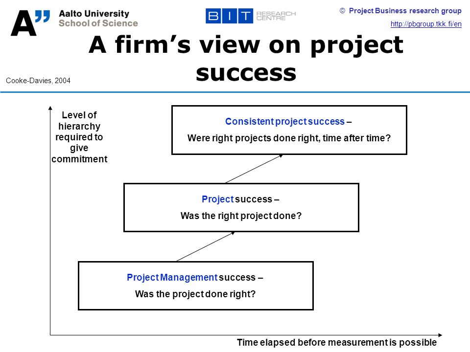 © Project Business research group http://pbgroup.tkk.fi/en Time elapsed before measurement is possible Level of hierarchy required to give commitment A firm's view on project success Cooke-Davies, 2004 Project Management success – Was the project done right.