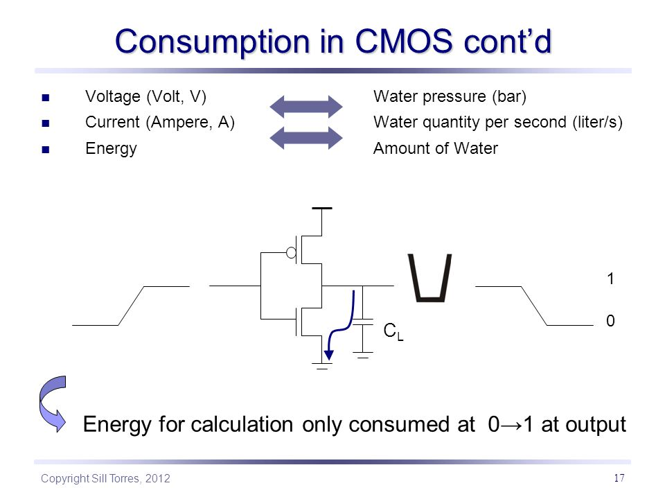 Copyright Sill Torres, 2012 17 CLCL Voltage (Volt, V) Water pressure (bar) Current (Ampere, A) Water quantity per second (liter/s) EnergyAmount of Water Consumption in CMOS cont'd Energy for calculation only consumed at 0→1 at output 0 1