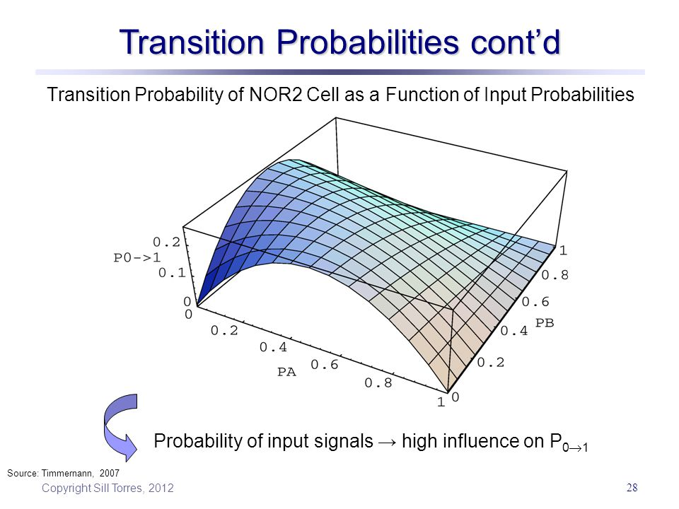Copyright Sill Torres, 2012 28 Transition Probability of NOR2 Cell as a Function of Input Probabilities Transition Probabilities cont'd Probability of input signals → high influence on P 0  1 Source: Timmernann, 2007