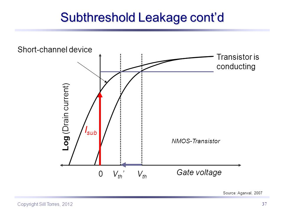 Copyright Sill Torres, 2012 37 Subthreshold Leakage cont'd 0V th 'V th Log (Drain current) Gate voltage Short-channel device I sub Source: Agarwal, 2007 Transistor is conducting NMOS-Transistor