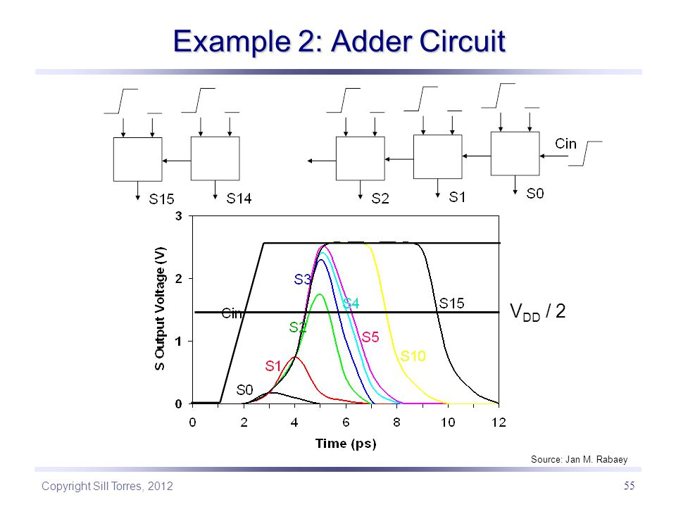 Copyright Sill Torres, 2012 55 Example 2: Adder Circuit V DD / 2 Source: Jan M. Rabaey