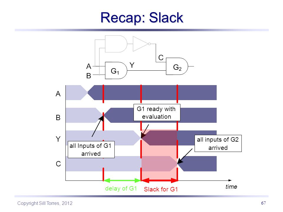 Copyright Sill Torres, 2012 67 Recap: Slack B A Y C time all Inputs of G1 arrived G1 ready with evaluation delay of G1 all inputs of G2 arrived Slack for G1