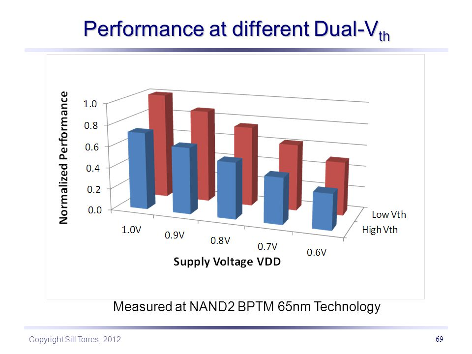 Copyright Sill Torres, 2012 69 Performance at different Dual-V th Measured at NAND2 BPTM 65nm Technology