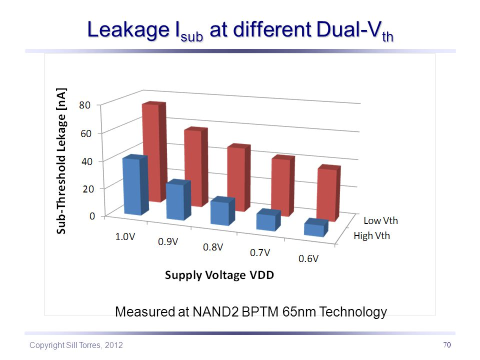 Copyright Sill Torres, 2012 70 Leakage I sub at different Dual-V th Measured at NAND2 BPTM 65nm Technology
