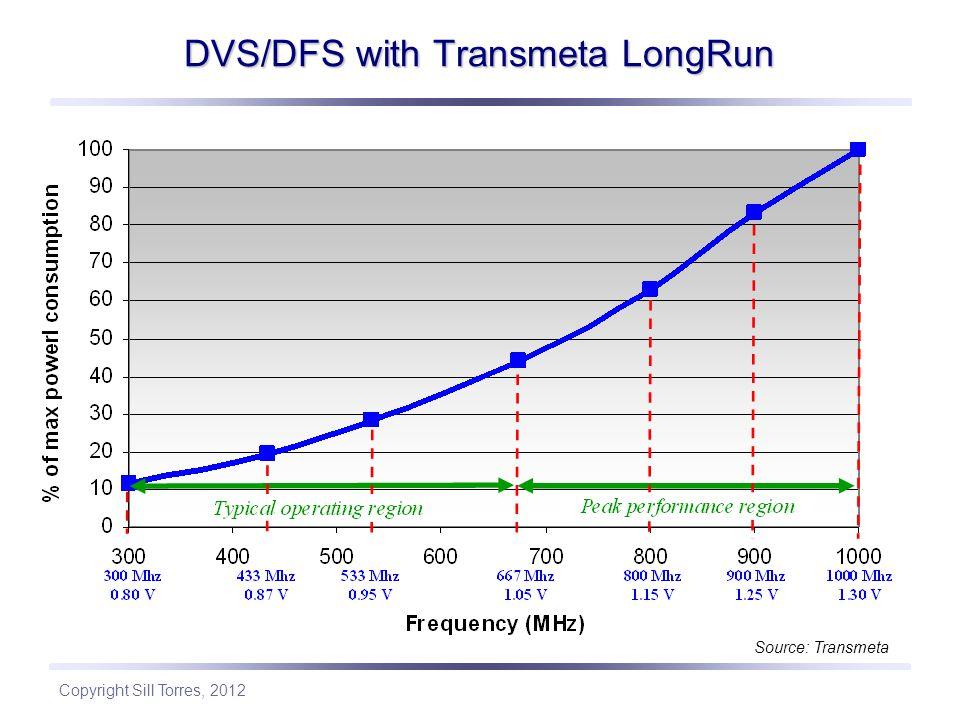 Copyright Sill Torres, 2012 DVS/DFS with Transmeta LongRun Source: Transmeta