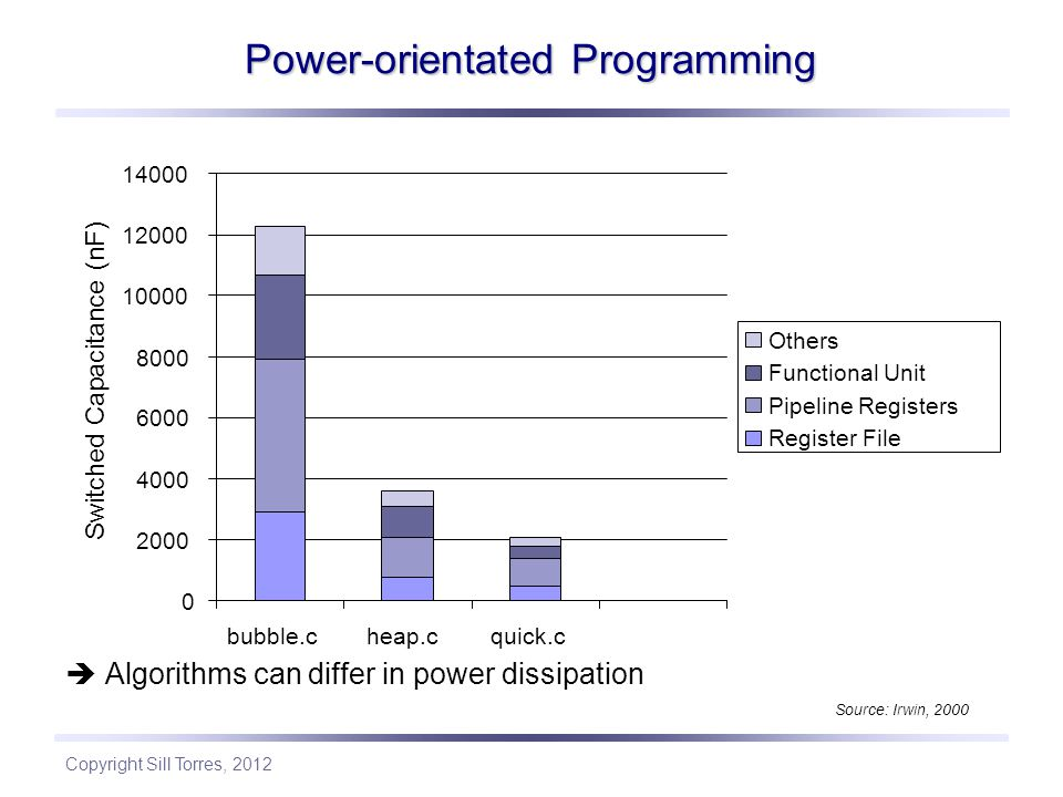 Copyright Sill Torres, 2012 Power-orientated Programming  Algorithms can differ in power dissipation Source: Irwin, 2000 0 2000 4000 6000 8000 10000 12000 14000 bubble.cheap.cquick.c Switched Capacitance (nF) Others Functional Unit Pipeline Registers Register File