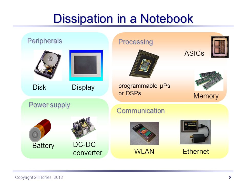 Copyright Sill Torres, 2012 9 Dissipation in a Notebook Peripherals DiskDisplay WLAN Communication Ethernet Battery Power supply ASICs Memory programmable µPs or DSPs Processing DC-DC converter