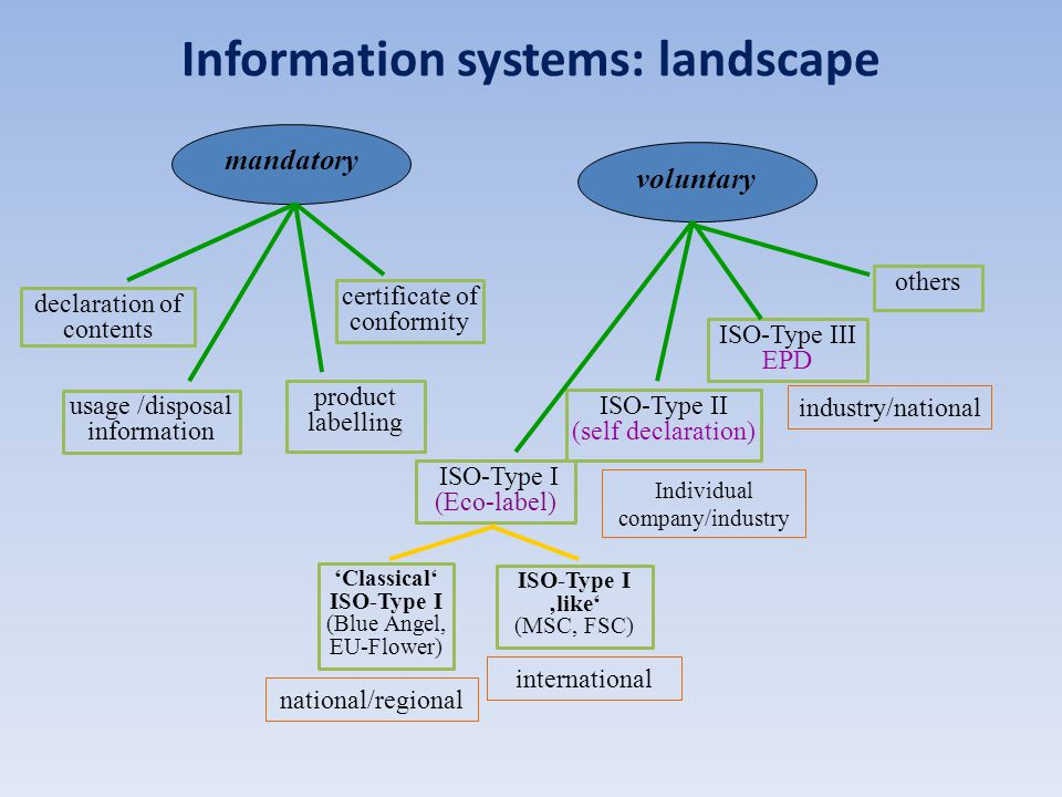 Information systems: landscape mandatory product labelling usage /disposal information declaration of contents certificate of conformity voluntary 'Classical' ISO-Type I (Blue Angel, EU-Flower) ISO-Type I 'like' (MSC, FSC) others ISO-Type III EPD ISO-Type I (Eco-label) ISO-Type II (self declaration) national/regional Individual company/industry industry/national international