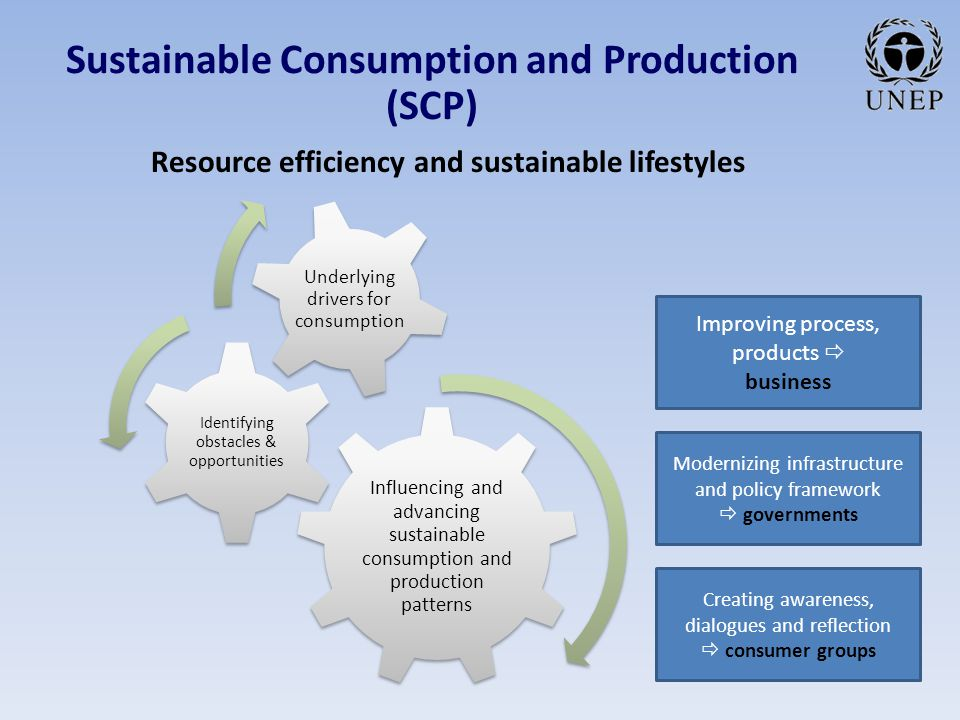 Sustainable Consumption and Production (SCP) Resource efficiency and sustainable lifestyles Influencing and advancing sustainable consumption and production patterns Identifying obstacles & opportunities Underlying drivers for consumption Improving process, products  business Modernizing infrastructure and policy framework  governments Creating awareness, dialogues and reflection  consumer groups
