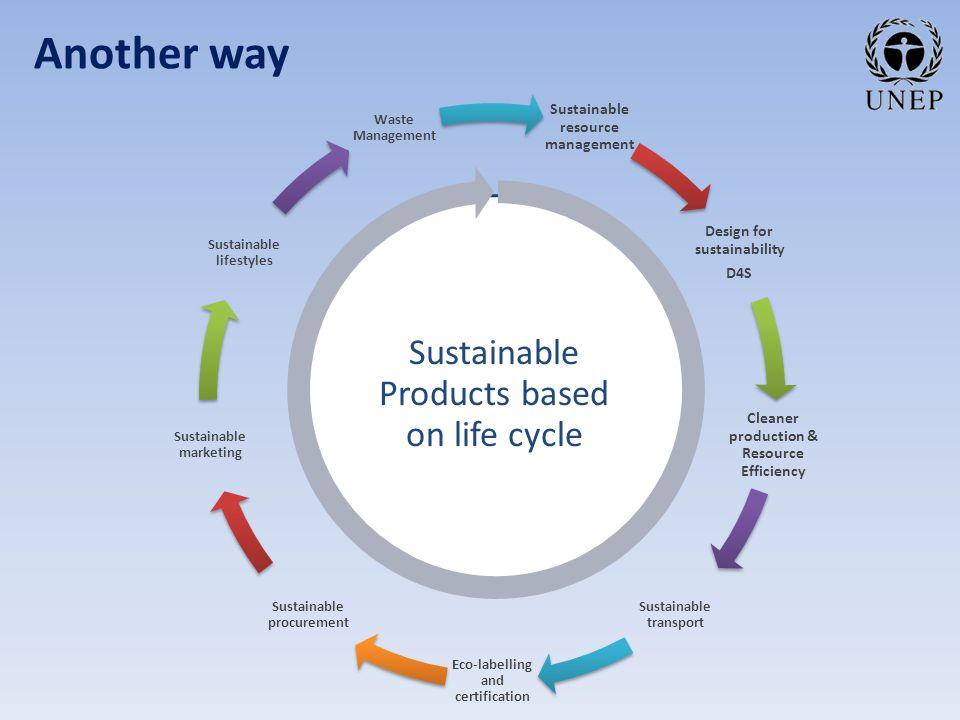 Sustainable resource management Design for sustainability D4S Cleaner production & Resource Efficiency Sustainable transport Eco-labelling and certification Sustainable procurement Sustainable marketing Sustainable lifestyles Waste Management Sustainable Products based on life cycle Another way
