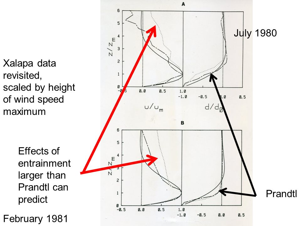 Prandtl July 1980 February 1981 Xalapa data revisited, scaled by height of wind speed maximum Effects of entrainment larger than Prandtl can predict
