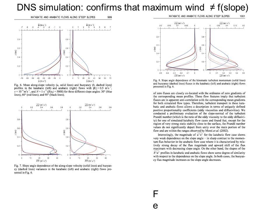 Fedorovich & Shapiro (2009)Fedorovich & Shapiro (2009) DNS simulation: confirms that maximum wind ≠ f(slope)