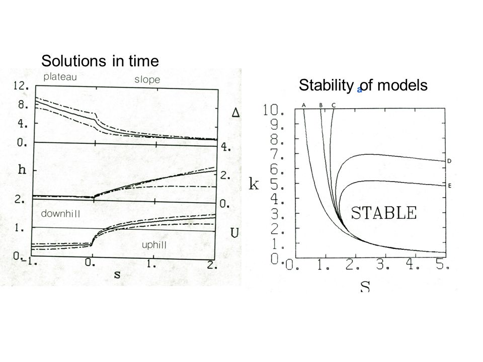Stability of models Solutions in time