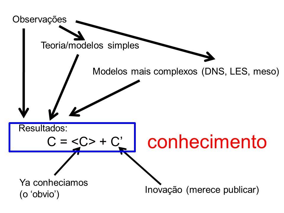 Observações Teoria/modelos simples Modelos mais complexos (DNS, LES, meso) Resultados: C = + C' Ya conheciamos (o 'obvio') Inovação (merece publicar) conhecimento
