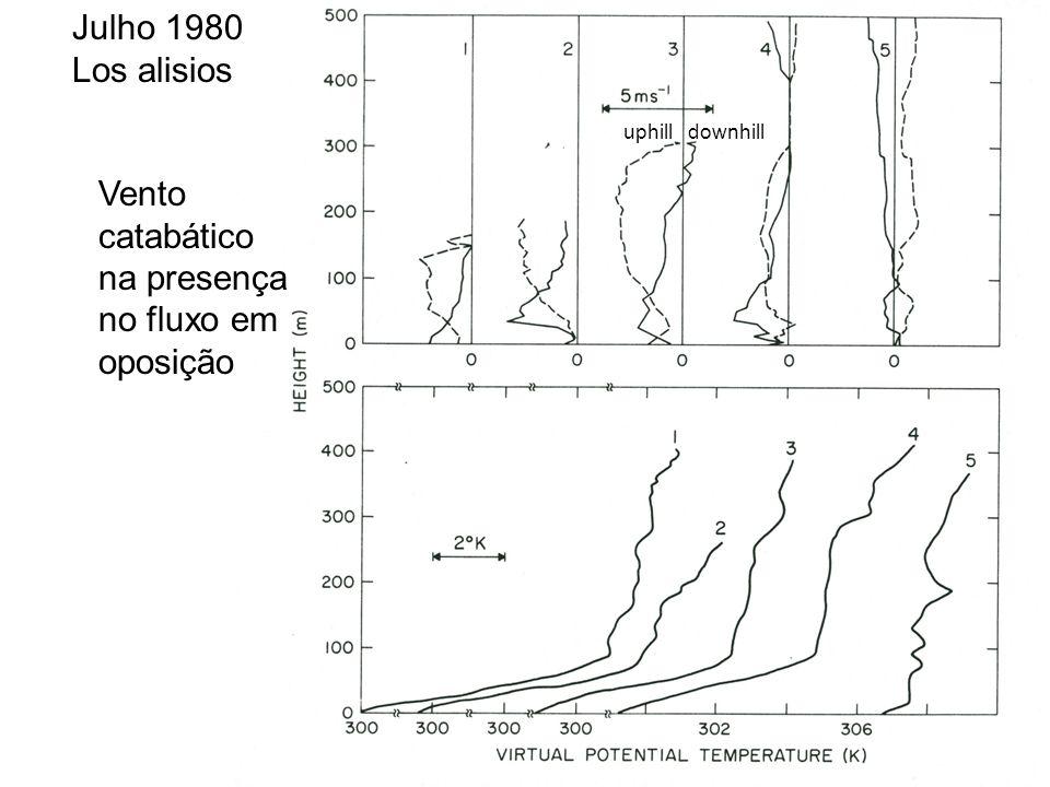 Vento catabático na presença no fluxo em oposição Julho 1980 Los alisios uphill downhill