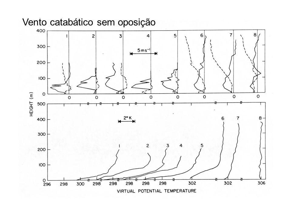 Modelo integrado no vertical Manins & Sawford (1979)