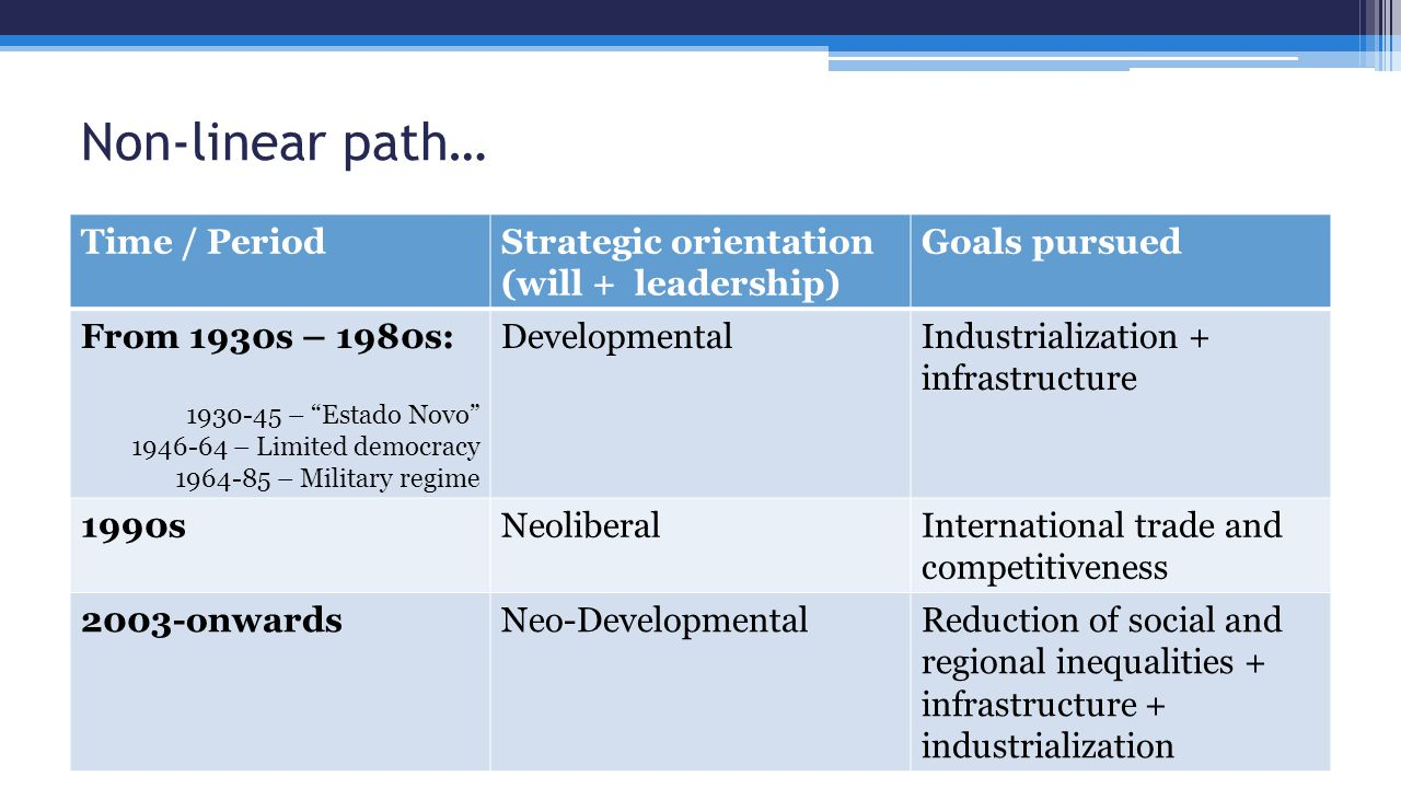 Non-linear path… Time / PeriodStrategic orientation (will + leadership) Goals pursued From 1930s – 1980s: 1930-45 – Estado Novo 1946-64 – Limited democracy 1964-85 – Military regime DevelopmentalIndustrialization + infrastructure 1990sNeoliberalInternational trade and competitiveness 2003-onwardsNeo-DevelopmentalReduction of social and regional inequalities + infrastructure + industrialization