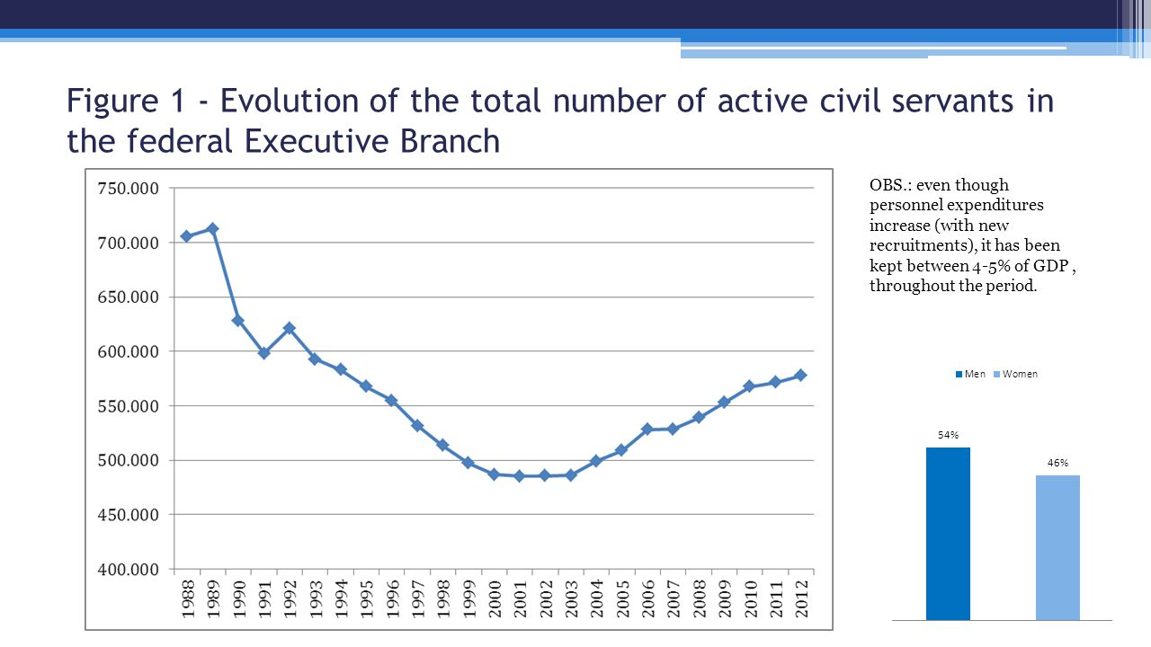Figure 1 - Evolution of the total number of active civil servants in the federal Executive Branch OBS.: even though personnel expenditures increase (with new recruitments), it has been kept between 4-5% of GDP, throughout the period.