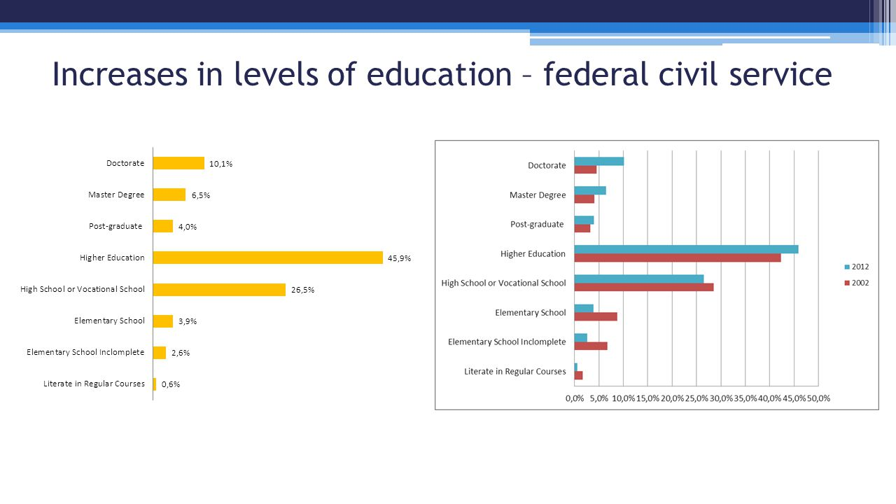 Increases in levels of education – federal civil service
