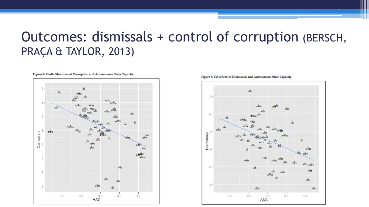 Outcomes: dismissals + control of corruption (BERSCH, PRAÇA & TAYLOR, 2013)