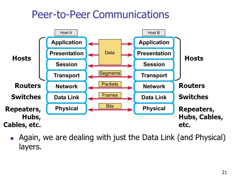 21 Peer-to-Peer Communications Again, we are dealing with just the Data Link (and Physical) layers.