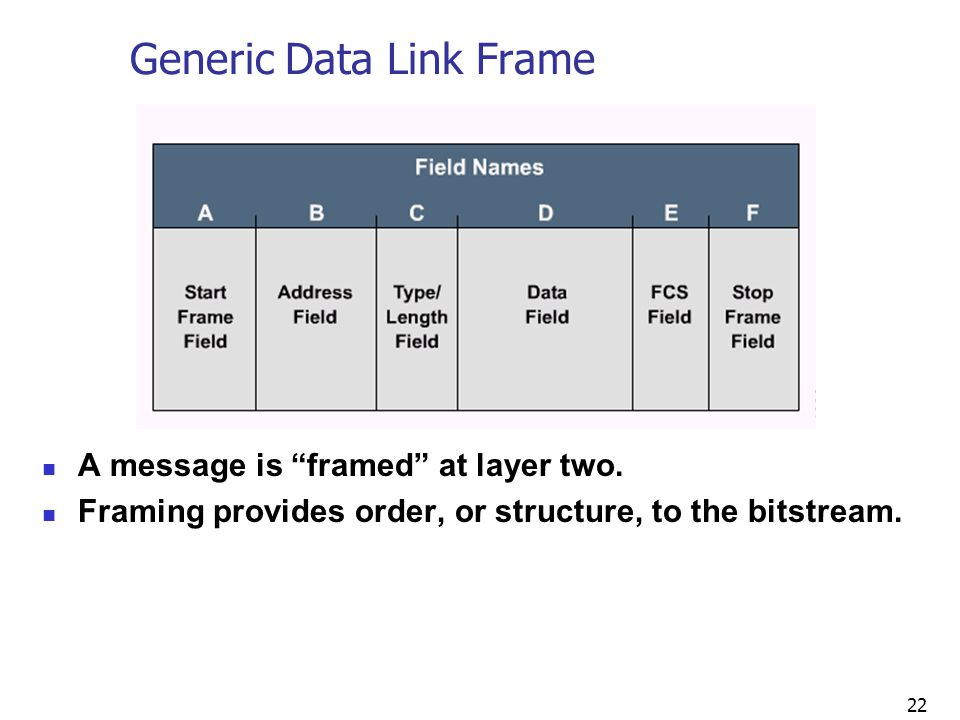 22 Generic Data Link Frame A message is framed at layer two.